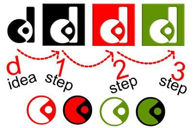 proses ide kreatif logo