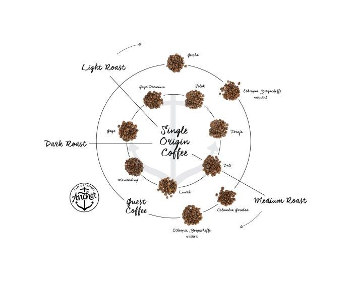Karena setiap kopi memiliki karakter yang berbeda maka untuk penyajian terbaik tingkat roasting-nya juga berbeda.