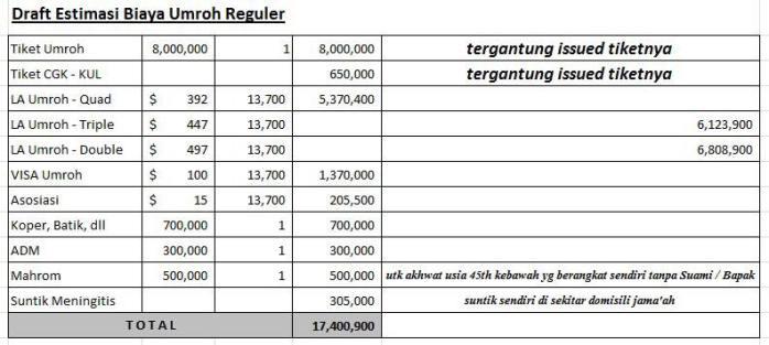 Estimasi kelogisan biaya umroh mandiri reguler (sumber umroh tiket murah)